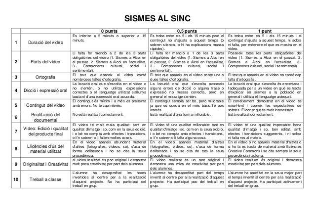 SISMES AL SINC 0 punts 1  Duració del vídeo  2  Parts del vídeo  3  Ortografia  4  Dicció i expressió oral  5  Contingut d...