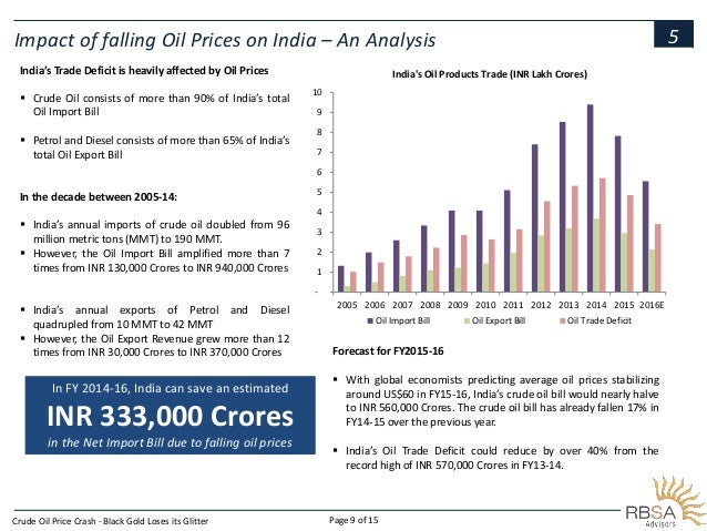 an analysis of the impact of the increase of the price of crude oil in indian industries Analysis of crude oil prices & maersk stock prices  analysis of stock price and crude oil  from the results obtained we concluded that the impact of crude oil.