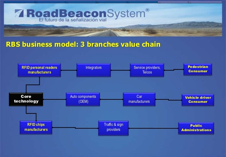 RBS business model: 3 branches value chain  Long term, traffic sign                           RBS core         Short term,...