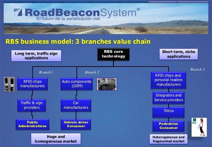Long term, traffic sign                                                                                 applicationsRBS bu...