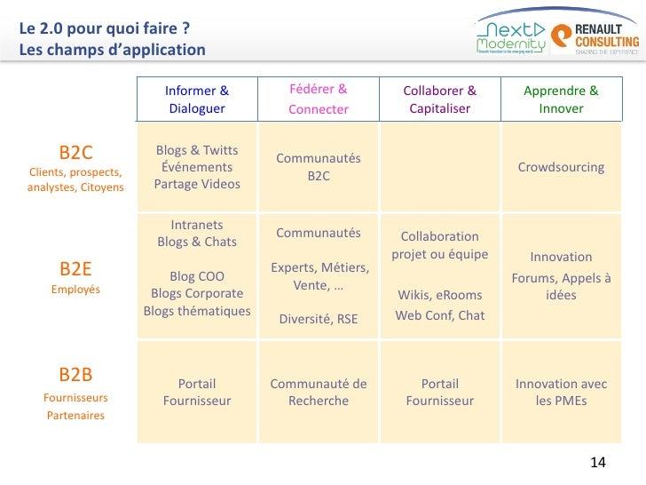 Le 2.0 pour quoi faire ?Les champs d'application                          Informer &          Fédérer &         Collaborer...