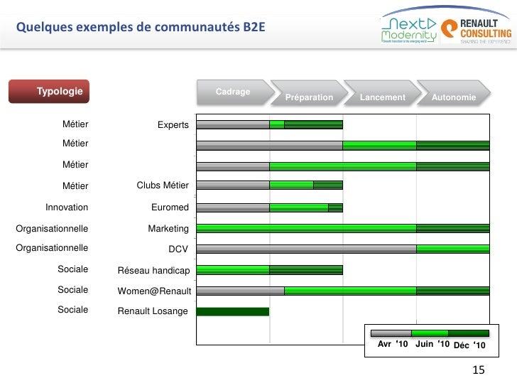 Quelques exemples de communautés B2E    Typologie                          Cadrage                                        ...