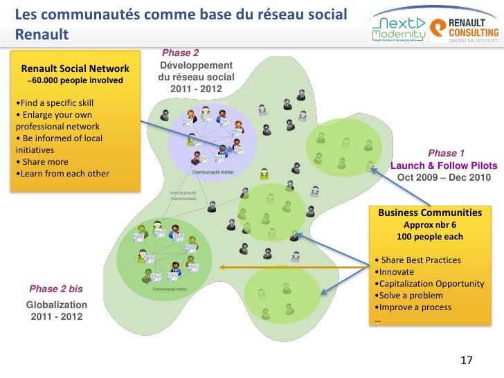 Les communautés comme base du réseau socialRenault                             Phase 2 Renault Social Network     Développ...