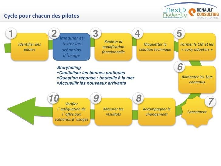 Cycle pour chacun des pilotes 1                    2 Imaginer et 3                            4                    5      ...