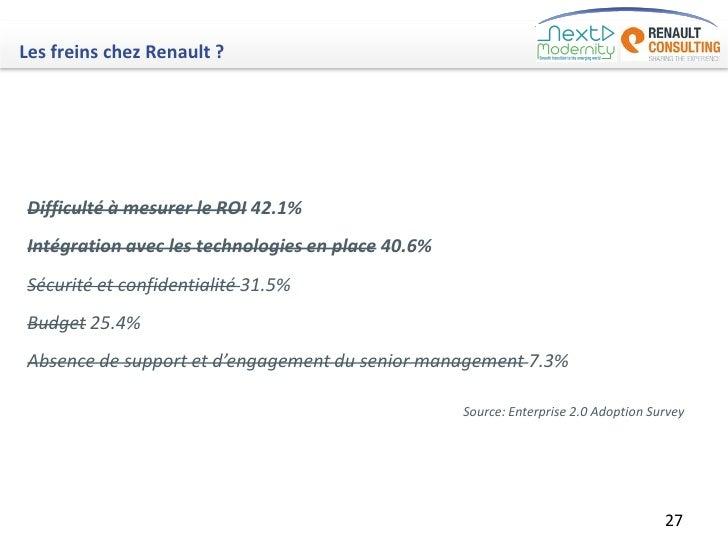 Les freins chez Renault ?Difficulté à mesurer le ROI 42.1%Intégration avec les technologies en place 40.6%Sécurité et conf...