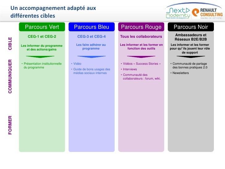 Un accompagnement adapté aux     différentes cibles                Parcours Vert                    Parcours Bleu         ...