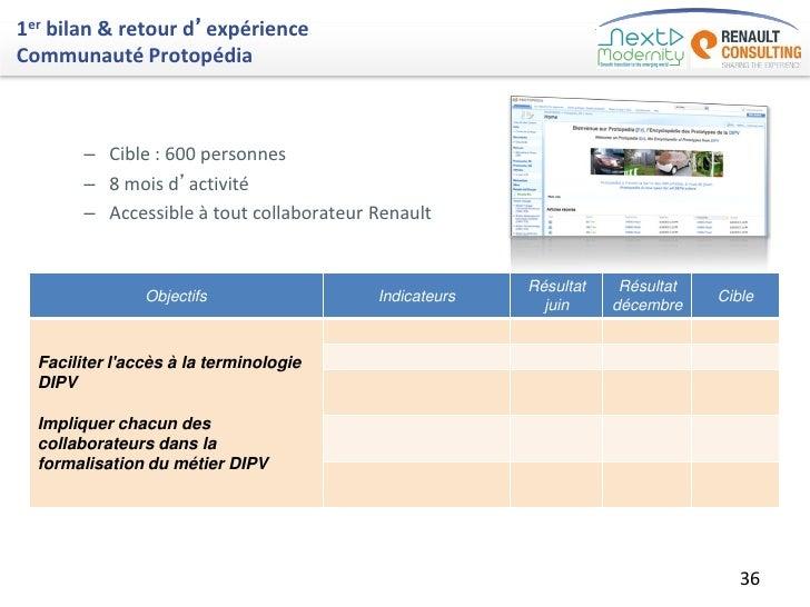 1er bilan & retour d'expérienceCommunauté Protopédia        – Cible : 600 personnes        – 8 mois d'activité        – Ac...