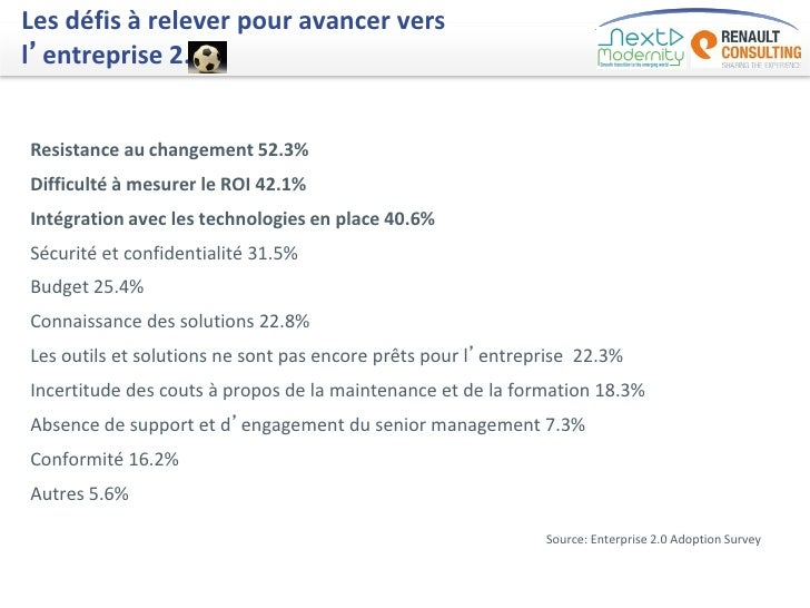 Les défis à relever pour avancer versl'entreprise 2.Resistance au changement 52.3%Difficulté à mesurer le ROI 42.1%Intégra...