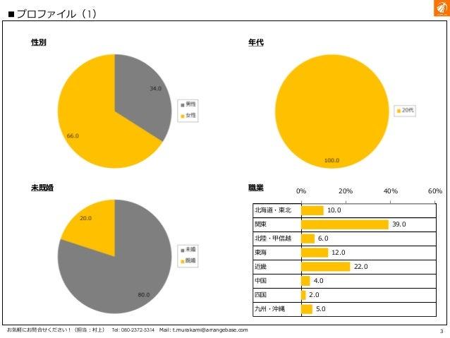 分析サンプル_ねぶた祭の印象把握調査 Slide 3