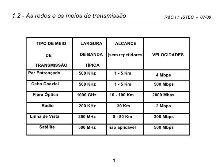 1.2 - As redes e os meios de transmissão ALCANCE VELOCIDADES TIPO DE MEIO DE TRANSMISSÃO LARGURA DE BANDA TÍPICA (sem repe...