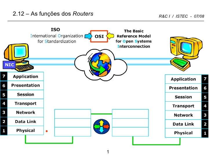 2.12 – As funções dos  Routers <ul><li>1: </li></ul><ul><ul><li>2 </li></ul></ul>