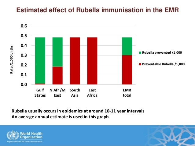 Estimated effect of Rubella immunisation in the EMR 0.0 0.1 0.2 0.3 0.4 0.5 0.6 Gulf States N Afr /M East South Asia East ...