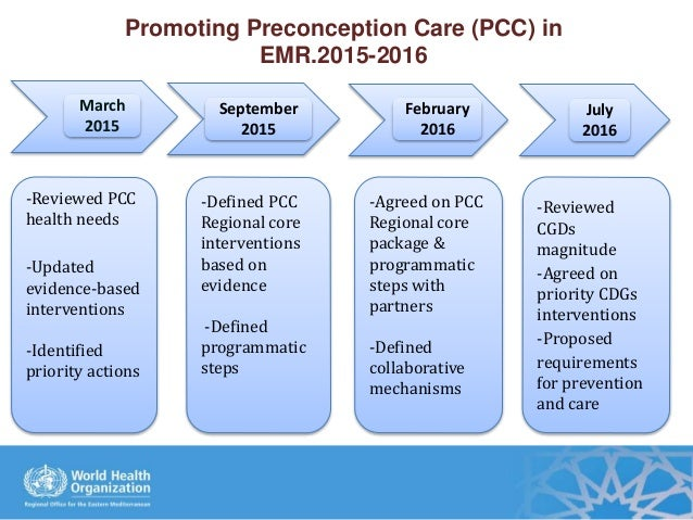 Promoting Preconception Care (PCC) in EMR.2015-2016 -Reviewed PCC health needs -Updated evidence-based interventions -Iden...