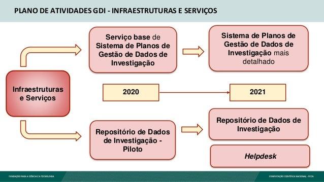PLANO DE ATIVIDADES GDI - INFRAESTRUTURAS E SERVIÇOS Infraestruturas e Serviços 2021 Serviço base de Sistema de Planos de ...