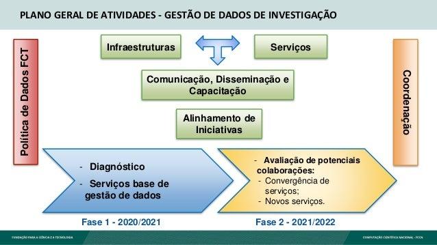 - Diagnóstico - Serviços base de gestão de dados - Avaliação de potenciais colaborações: - Convergência de serviços; - Nov...