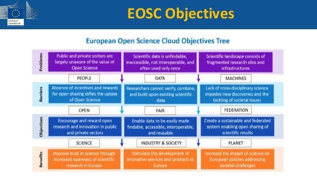 European COVID-19 Data Platform process flow Inquérito!