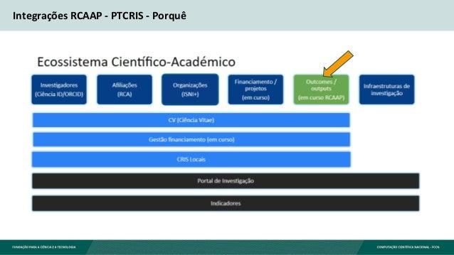 Integrações RCAAP - PTCRIS - Porquê