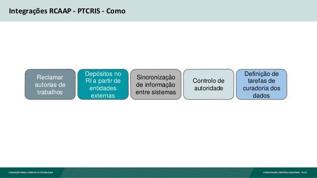 Integrações RCAAP - PTCRIS - Como Reclamar autorias de trabalhos Depósitos no RI a partir de entidades externas Sincroniza...