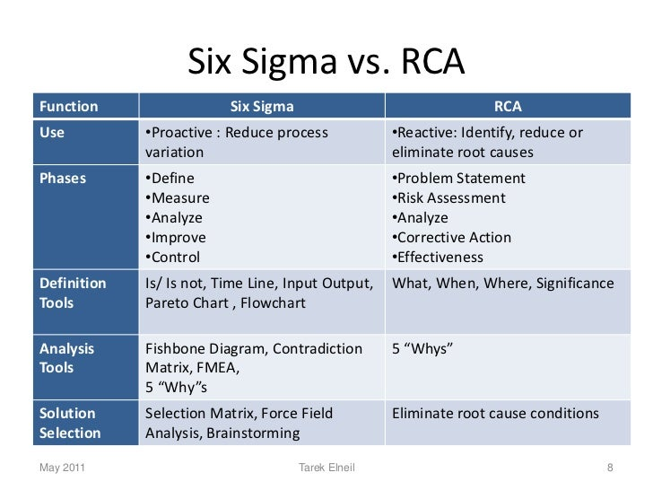 Six sigma in Pharmaceutical Manufacturing Industry