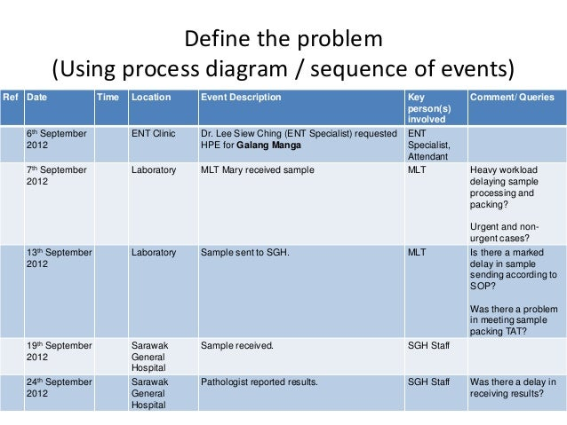 Root Cause Analysis, Delay Of Sample Sending To Referral Laboratory