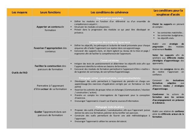 Les conditions pour laLes moyens           Leurs fonctions                             Les conditions de cohérence        ...