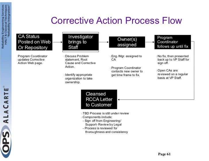 Verifying the Effectiveness of Corrective Action