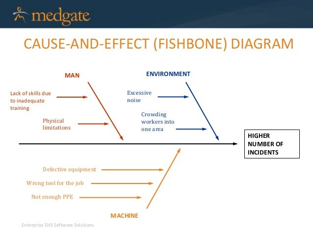 Root cause analysis methods and best practice cause and effect fishbone diagram ccuart Gallery