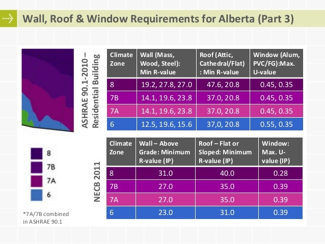 Adoption and compliance with canadian energy codes for Window r value