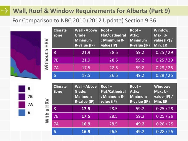 Adoption And Compliance With Canadian Energy Codes