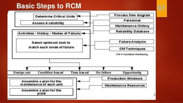 rcm reliability centered maintenance pdf
