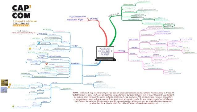 Faire le choix des bons outils et en mesurer les usages - Mind Map