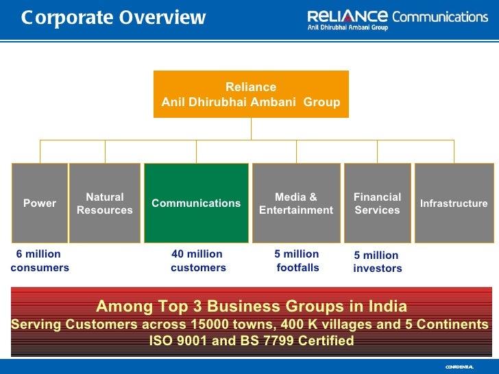 C orporate Overview                                     Reliance                          Anil Dhirubhai Ambani Group     ...