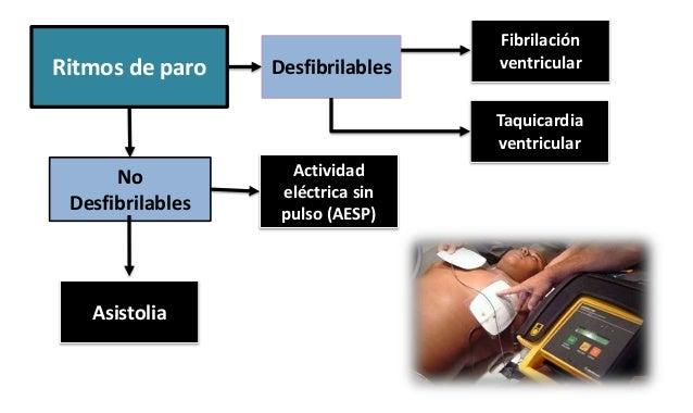 No Desfibrilables Ritmos de paro Desfibrilables Actividad eléctrica sin pulso (AESP) Asistolia Fibrilación ventricular Taq...
