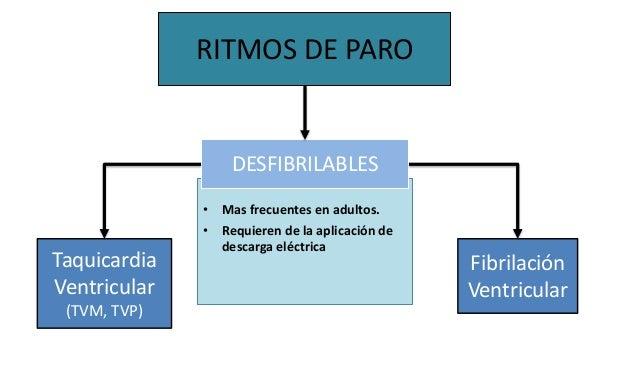 RITMOS DE PARO • Mas frecuentes en adultos. • Requieren de la aplicación de descarga eléctrica Taquicardia Ventricular (TV...