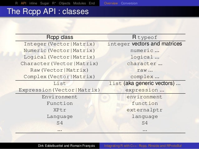 R API inline Sugar R* Objects Modules End Overview Conversion The Rcpp API : classes Rcpp class R typeof Integer(Vector|Ma...