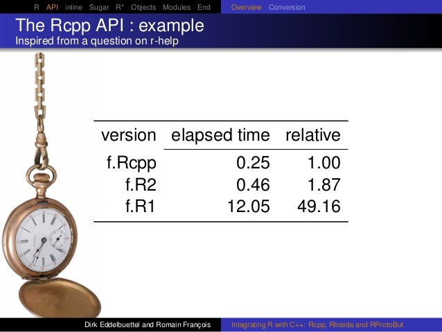 R API inline Sugar R* Objects Modules End Overview Conversion The Rcpp API : example Inspired from a question on r-help ve...