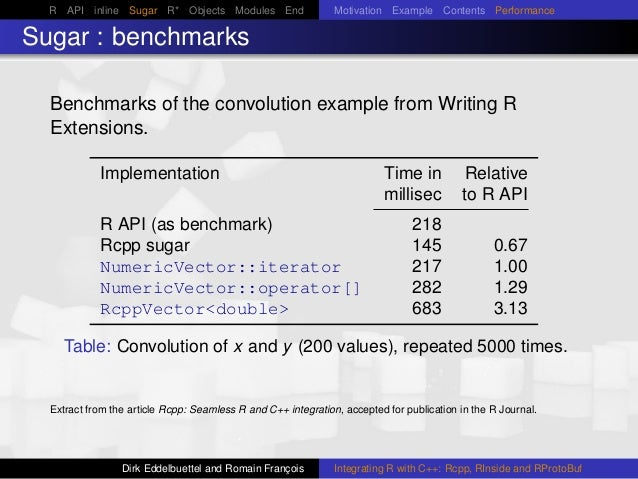 R API inline Sugar R* Objects Modules End Motivation Example Contents Performance Sugar : benchmarks Benchmarks of the con...