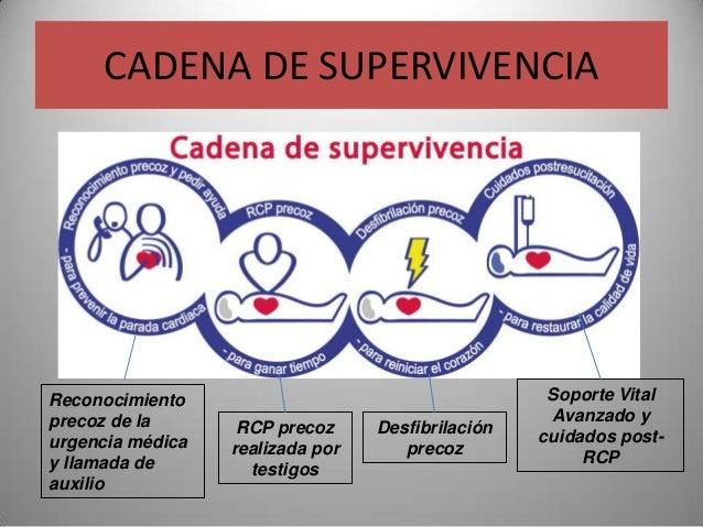 CADENA DE SUPERVIVENCIAReconocimiento                                      Soporte Vitalprecoz de la                      ...