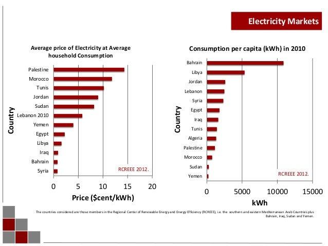 energy efficiency and renewable energy libya