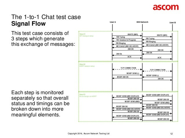 RCS Service Monitoring - 1-to-1 Chat