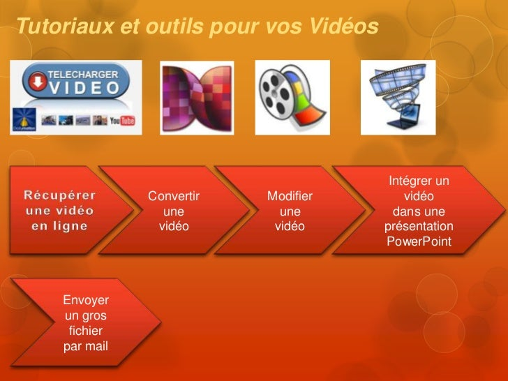 Tutoriaux et outils pour vos Vidéos                                       Intégrer un               Convertir   Modifier  ...