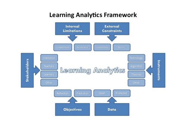 Learning	   Analy,cs	   Framework