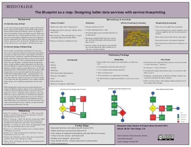 The Blueprint as a map: Designing better data services with service blueprinting Touchpoints •Email •Website •Chat/IM •...