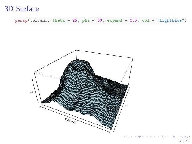 Data Exploration and Visualization with R