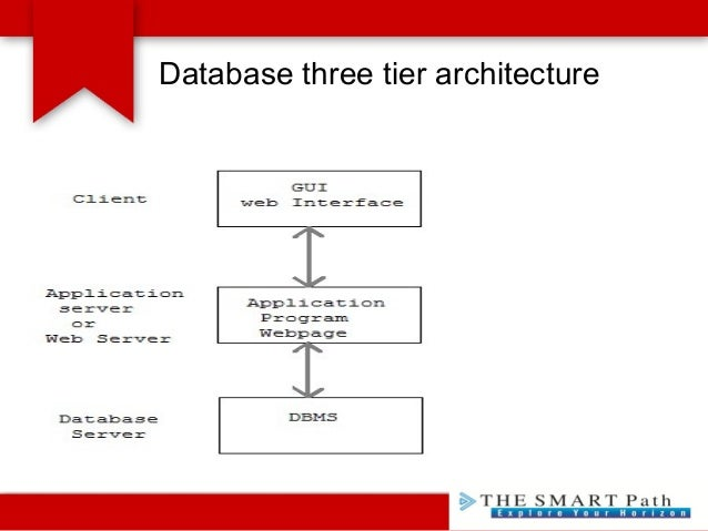 The smartpath information systems basic rdbms concepts 7 database three tier architecture altavistaventures