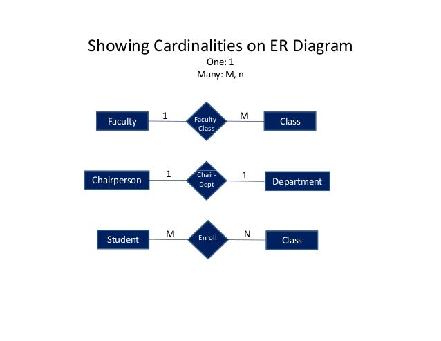 Rdbms erd 16 showing cardinalities on er diagram one 1 many ccuart Image collections