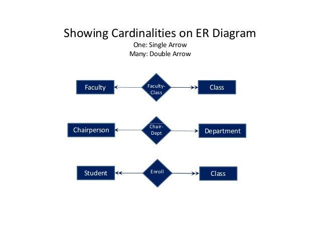 Rdbms erd 17 chair showing cardinalities on er diagram ccuart Choice Image