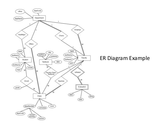 rdbms erd Diagramof Lawyers Entity Relation Example 28 er diagram ex le