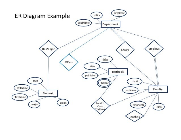 Er diagram grade book electrical work wiring diagram rdbms erd rh slideshare net er diagram for grade book simple er diagrams ccuart Image collections