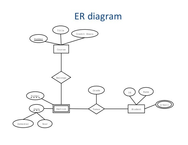 Email Er Diagram Block And Schematic Diagrams